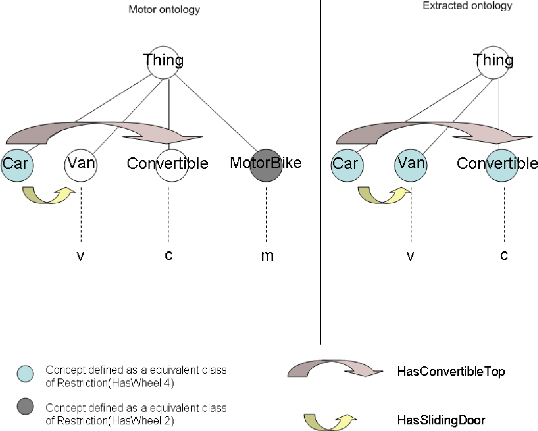 Figure 3 4 from Semantic-based knowledge and content systems