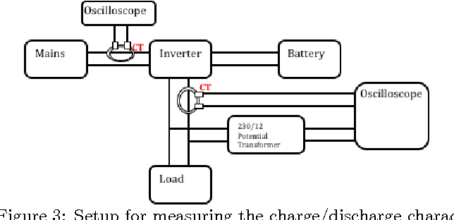 figure 3 from hidden costs of power cuts and battery backups