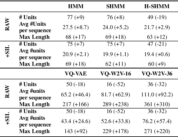 Figure 2 for Unsupervised Word Segmentation from Discrete Speech Units in Low-Resource Settings