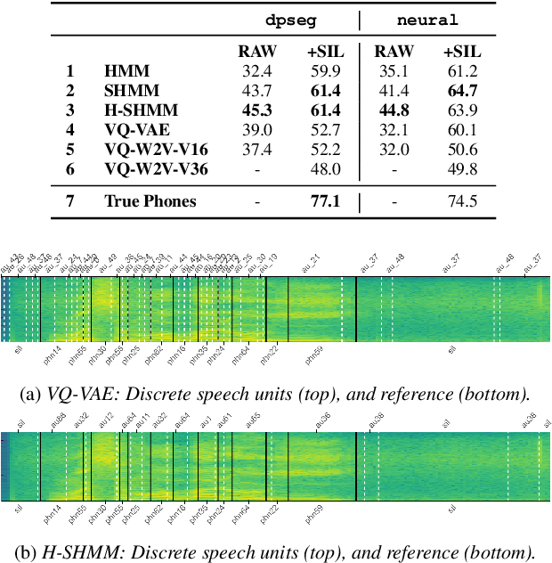 Figure 3 for Unsupervised Word Segmentation from Discrete Speech Units in Low-Resource Settings