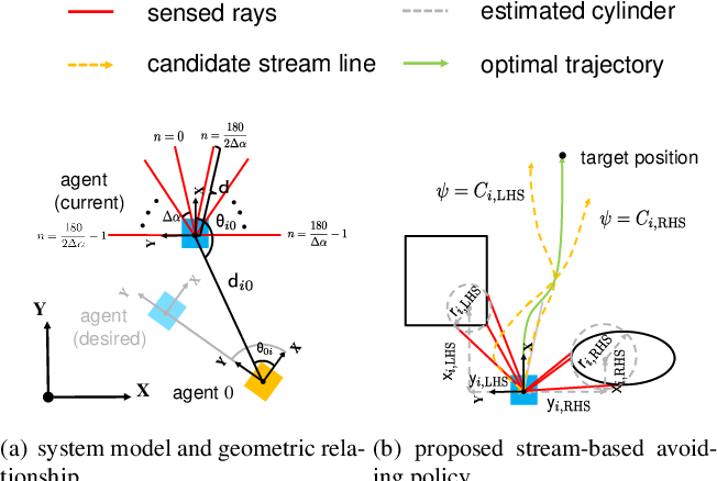 Figure 1 for A drl based distributed formation control scheme with stream based collision avoidance