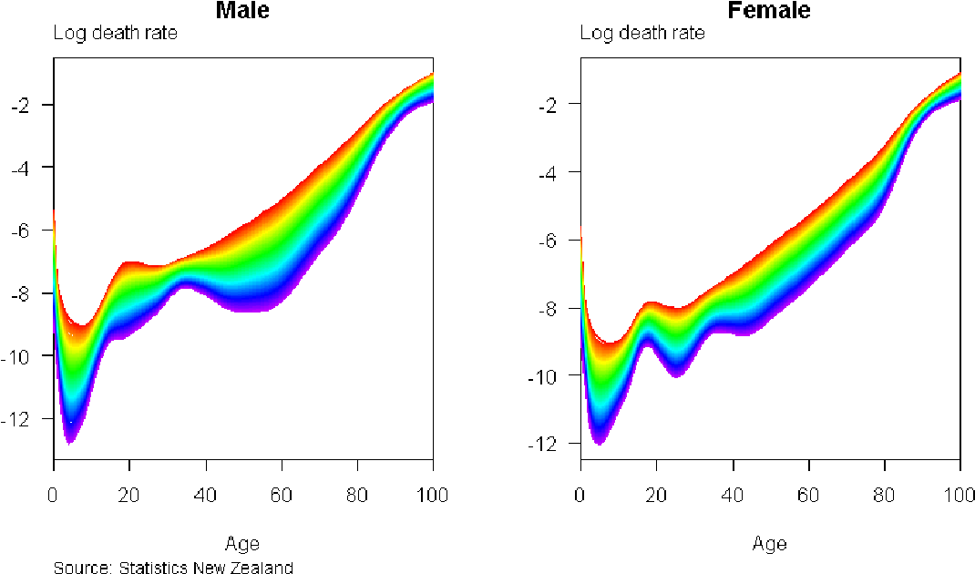 Forecasting mortality in New Zealand A new approach for