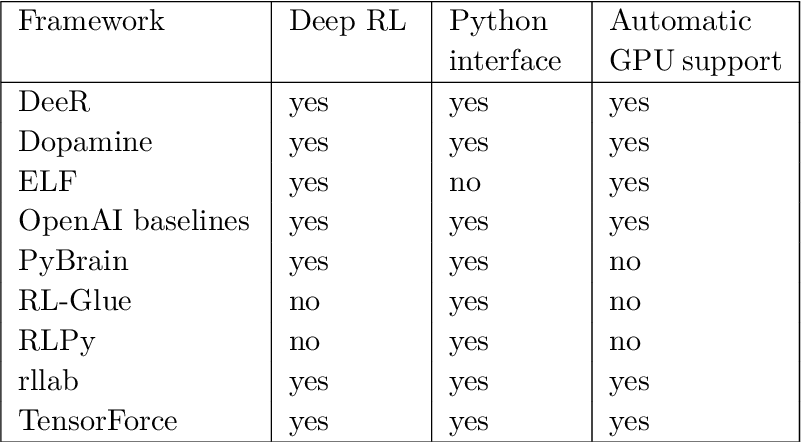 Figure 1 for An Introduction to Deep Reinforcement Learning