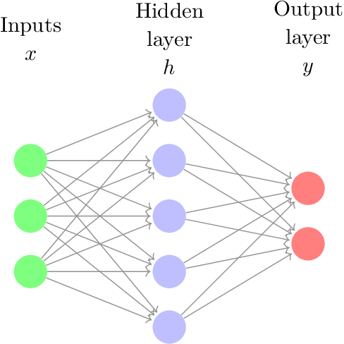 Figure 3 for An Introduction to Deep Reinforcement Learning