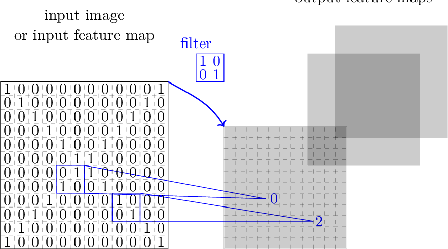 Figure 4 for An Introduction to Deep Reinforcement Learning
