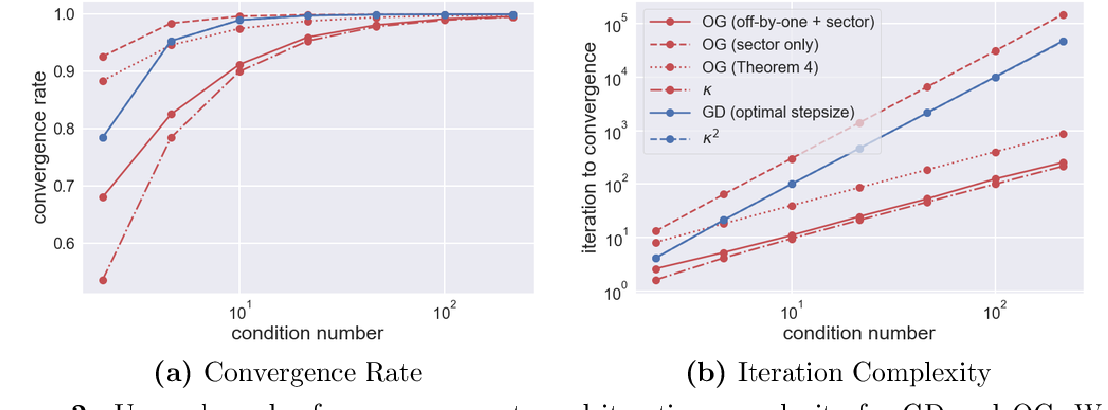 Figure 3 for A Unified Analysis of First-Order Methods for Smooth Games via Integral Quadratic Constraints