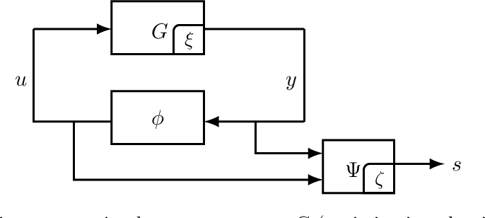 Figure 2 for A Unified Analysis of First-Order Methods for Smooth Games via Integral Quadratic Constraints