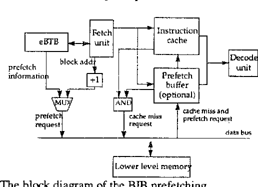 Instruction Cache Prefetching With Extended Btb Semantic Scholar