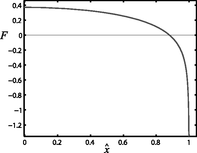 Figure 3. F(x̂) as calculated numerically from Equation (30). F(x̂) represents the leading‐order pressure term in Equation (28).