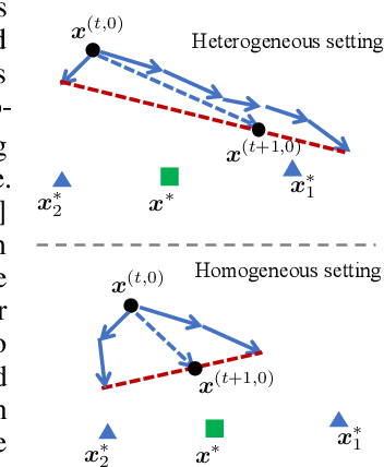 Figure 1 for Tackling the Objective Inconsistency Problem in Heterogeneous Federated Optimization