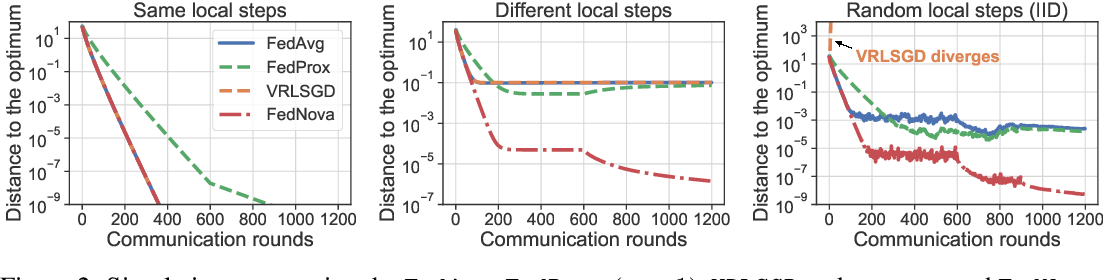 Figure 3 for Tackling the Objective Inconsistency Problem in Heterogeneous Federated Optimization