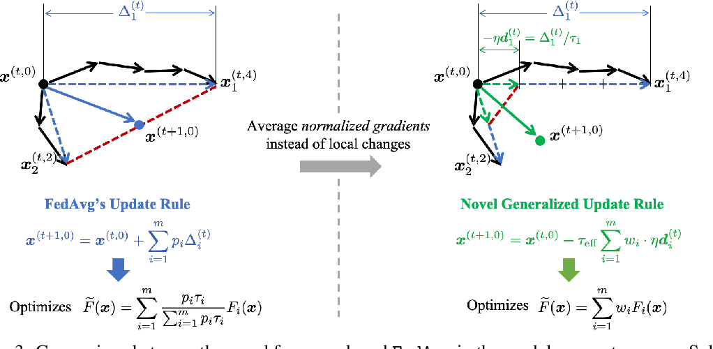 Figure 4 for Tackling the Objective Inconsistency Problem in Heterogeneous Federated Optimization