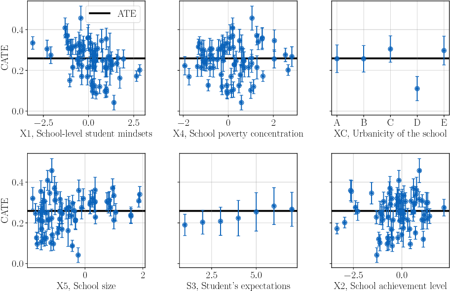 Figure 4 for Machine Learning Analysis of Heterogeneity in the Effect of Student Mindset Interventions
