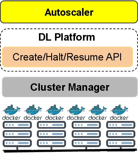 Figure 1 for Effective Elastic Scaling of Deep Learning Workloads