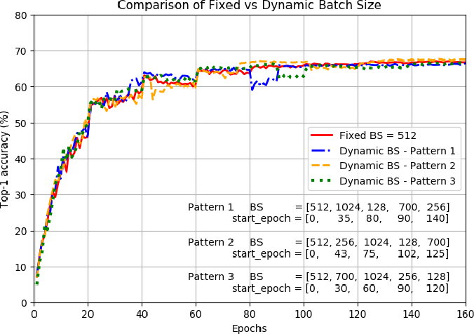 Figure 2 for Effective Elastic Scaling of Deep Learning Workloads
