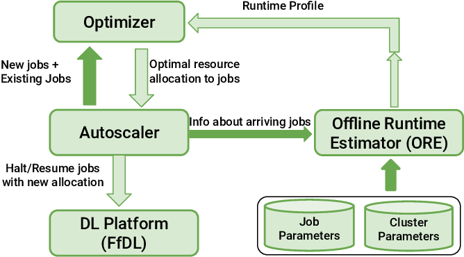 Figure 3 for Effective Elastic Scaling of Deep Learning Workloads