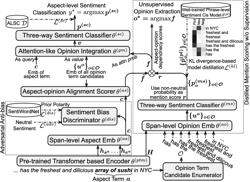 Figure 1 for Eliminating Sentiment Bias for Aspect-Level Sentiment Classification with Unsupervised Opinion Extraction