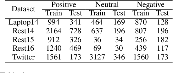 Figure 2 for Eliminating Sentiment Bias for Aspect-Level Sentiment Classification with Unsupervised Opinion Extraction