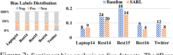 Figure 4 for Eliminating Sentiment Bias for Aspect-Level Sentiment Classification with Unsupervised Opinion Extraction