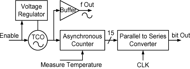 Figure 1 from a 02njsample 001mm2 ring oscillator based figure 1 temperature sensor block diagram ccuart Image collections