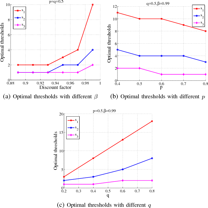 Figure 2 for Traffic-Aware Transmission Mode Selection in D2D-enabled Cellular Networks with Token System