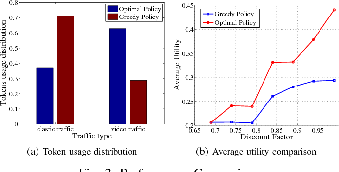 Figure 3 for Traffic-Aware Transmission Mode Selection in D2D-enabled Cellular Networks with Token System