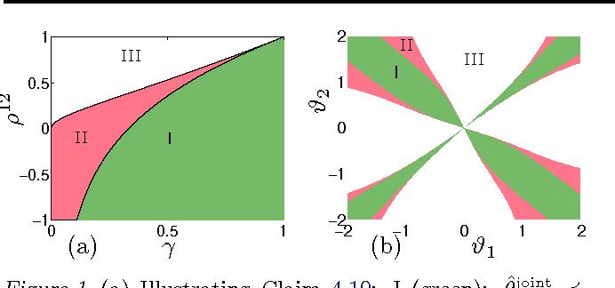 Figure 1 for Distributed Parameter Estimation via Pseudo-likelihood