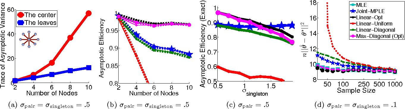 Figure 2 for Distributed Parameter Estimation via Pseudo-likelihood