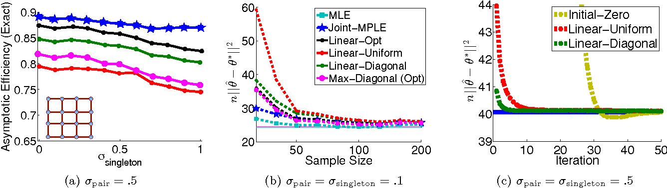 Figure 3 for Distributed Parameter Estimation via Pseudo-likelihood