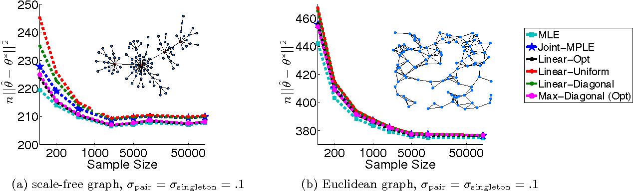 Figure 4 for Distributed Parameter Estimation via Pseudo-likelihood