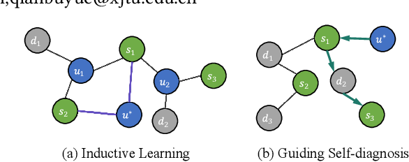 Figure 1 for Online Disease Self-diagnosis with Inductive Heterogeneous Graph Convolutional Networks