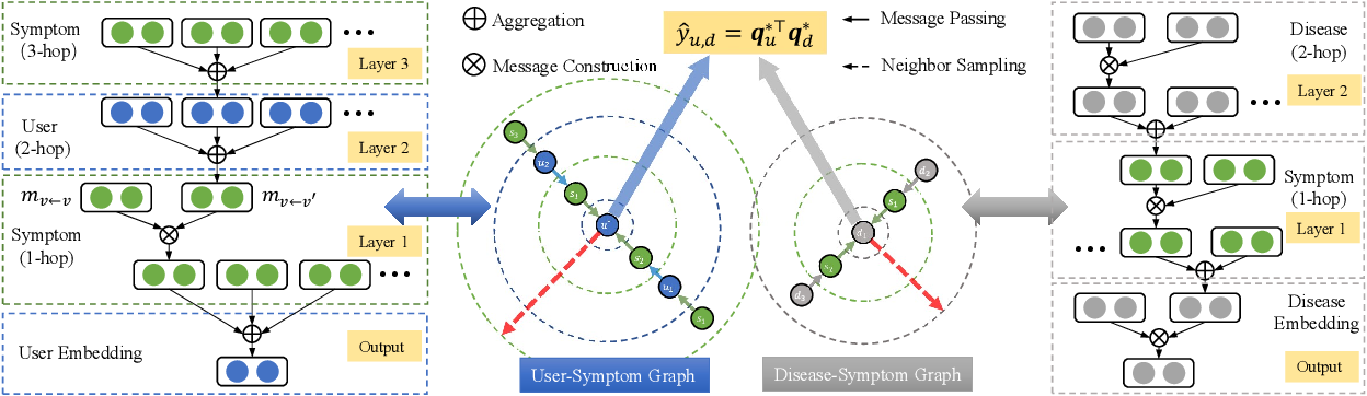 Figure 2 for Online Disease Self-diagnosis with Inductive Heterogeneous Graph Convolutional Networks