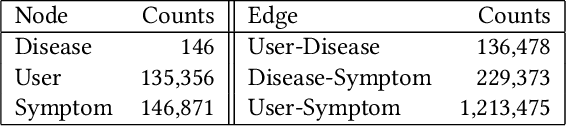 Figure 3 for Online Disease Self-diagnosis with Inductive Heterogeneous Graph Convolutional Networks
