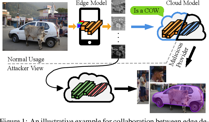 Figure 1 for Privacy for Rescue: A New Testimony Why Privacy is Vulnerable In Deep Models