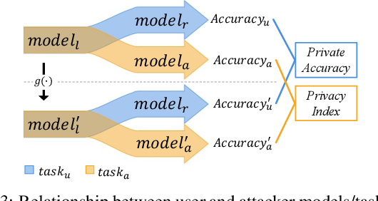 Figure 4 for Privacy for Rescue: A New Testimony Why Privacy is Vulnerable In Deep Models