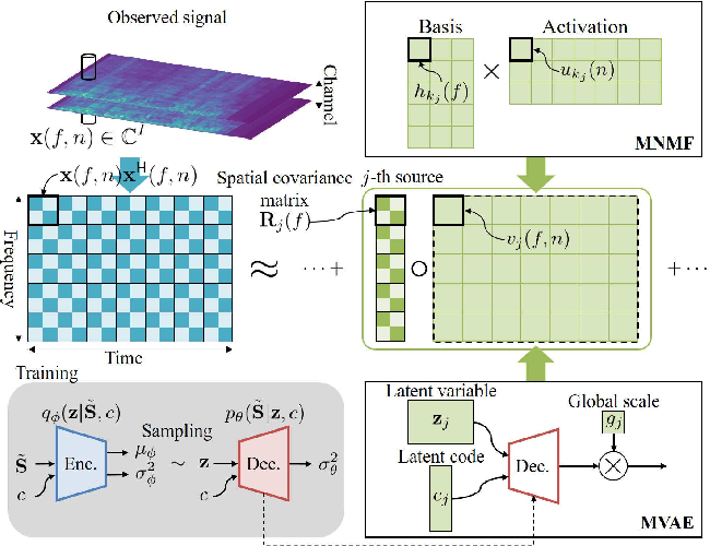 Figure 1 for Generalized Multichannel Variational Autoencoder for Underdetermined Source Separation