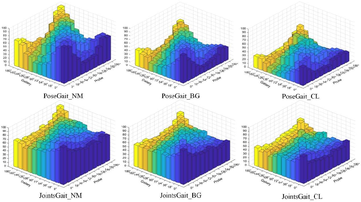 Figure 3 for A model-based Gait Recognition Method based on Gait Graph Convolutional Networks and Joints Relationship Pyramid Mapping