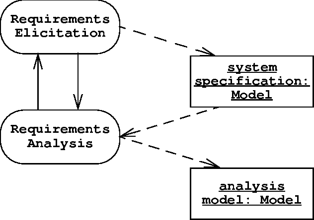 Figure 5 1 from 4 requirements elicitation semantic scholar products of requirements elicitation and requirements analysis uml activity diagram ccuart Choice Image