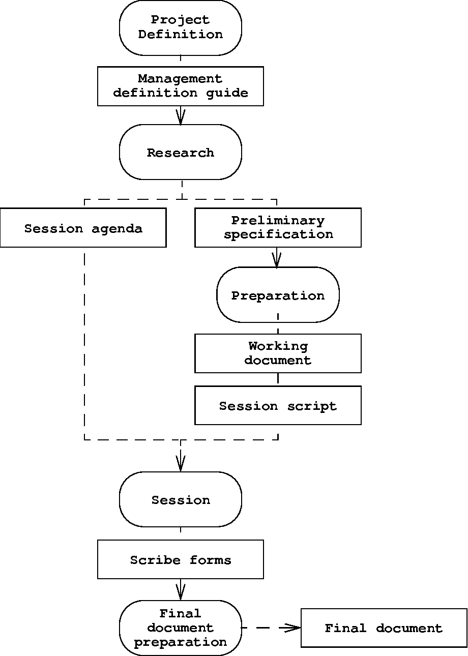 Figure 5 12 from 4 requirements elicitation semantic scholar phases of jad uml activity diagram the heart ccuart Gallery