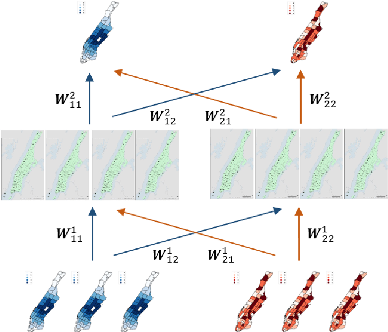 Figure 1 for Joint predictions of multi-modal ride-hailing demands: a deep multi-task multigraph learning-based approach