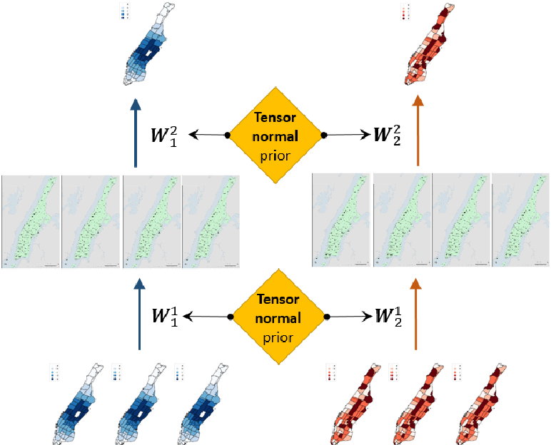 Figure 3 for Joint predictions of multi-modal ride-hailing demands: a deep multi-task multigraph learning-based approach