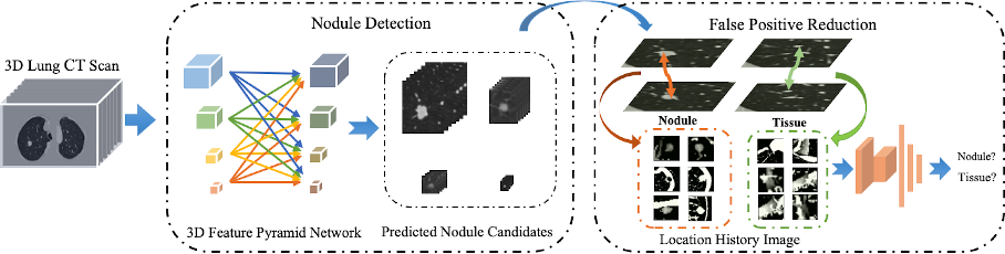 Figure 1 for 3DFPN-HS$^2$: 3D Feature Pyramid Network Based High Sensitivity and Specificity Pulmonary Nodule Detection