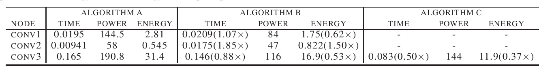 Figure 1 for Energy-Aware DNN Graph Optimization