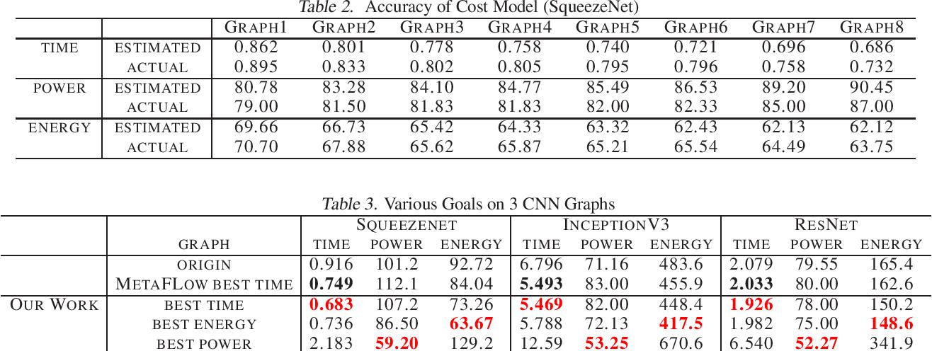 Figure 2 for Energy-Aware DNN Graph Optimization