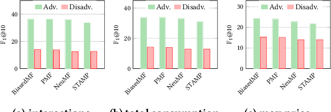 Figure 4 for User-oriented Fairness in Recommendation