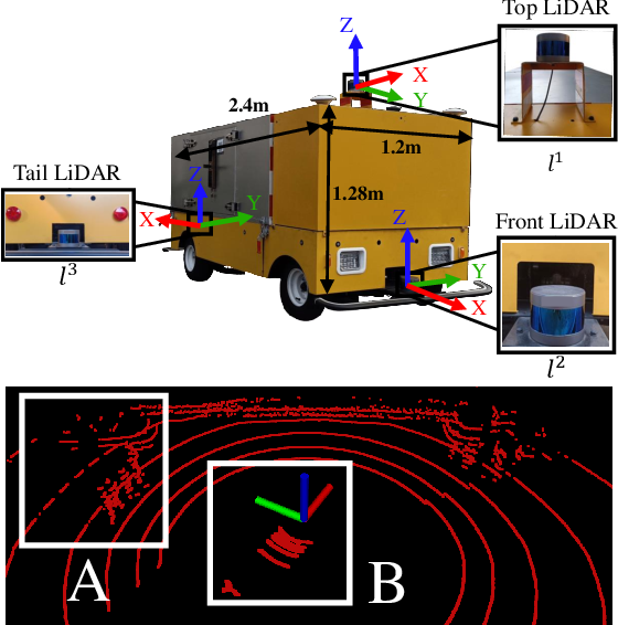 Figure 1 for Automatic Calibration of Multiple 3D LiDARs in Urban Environments