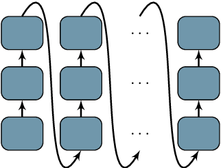 Figure 1 for Deep Architectures for Neural Machine Translation