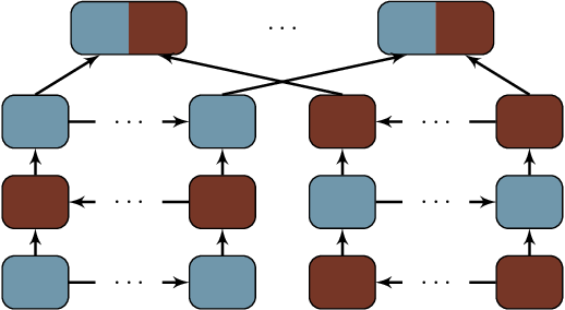 Figure 3 for Deep Architectures for Neural Machine Translation