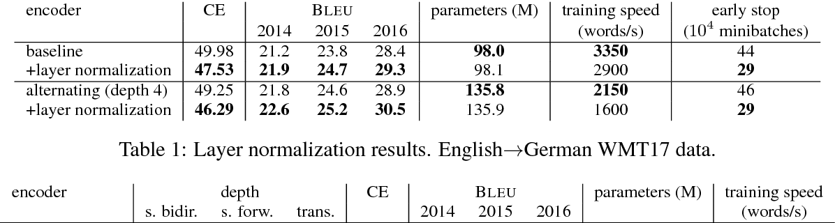 Figure 2 for Deep Architectures for Neural Machine Translation
