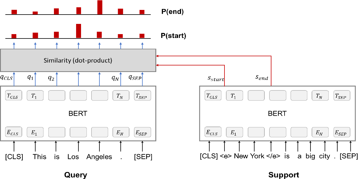 Figure 3 for Example-Based Named Entity Recognition